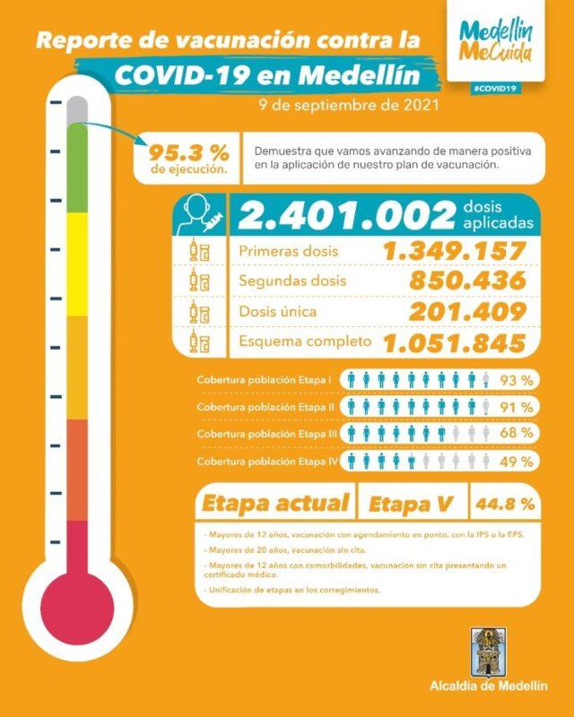 Vacunación contra el COVID19 en Colombia al 9 de septiembre