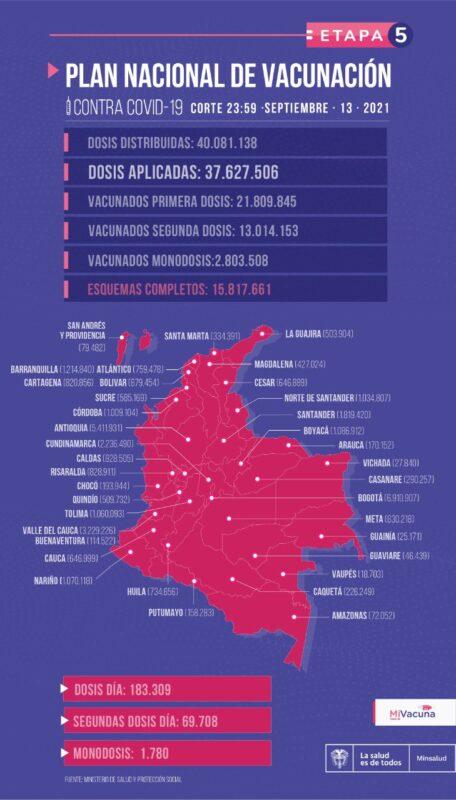 Vacunación contra el COVID19 en Colombia al 13 de septiembre