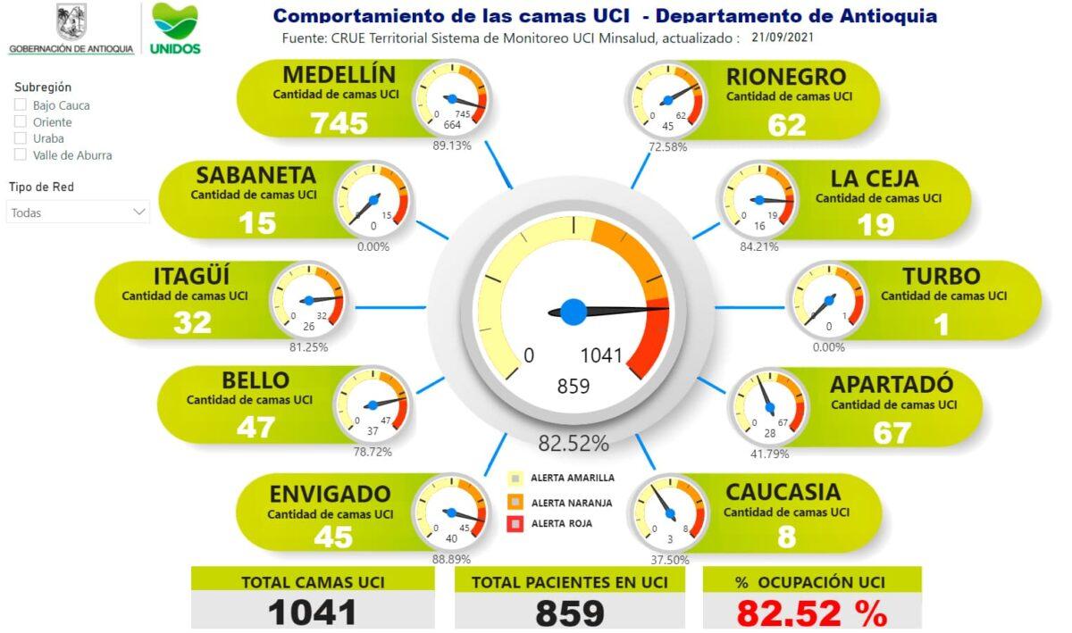 Así las cosas, la ocupación de camas UCI en el departamento hoy es de 82.52 %.