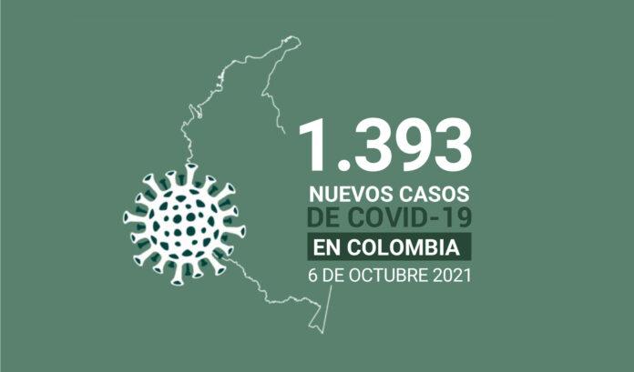 Casos activos de COVID19 tiene Colombia al 6 de octubre