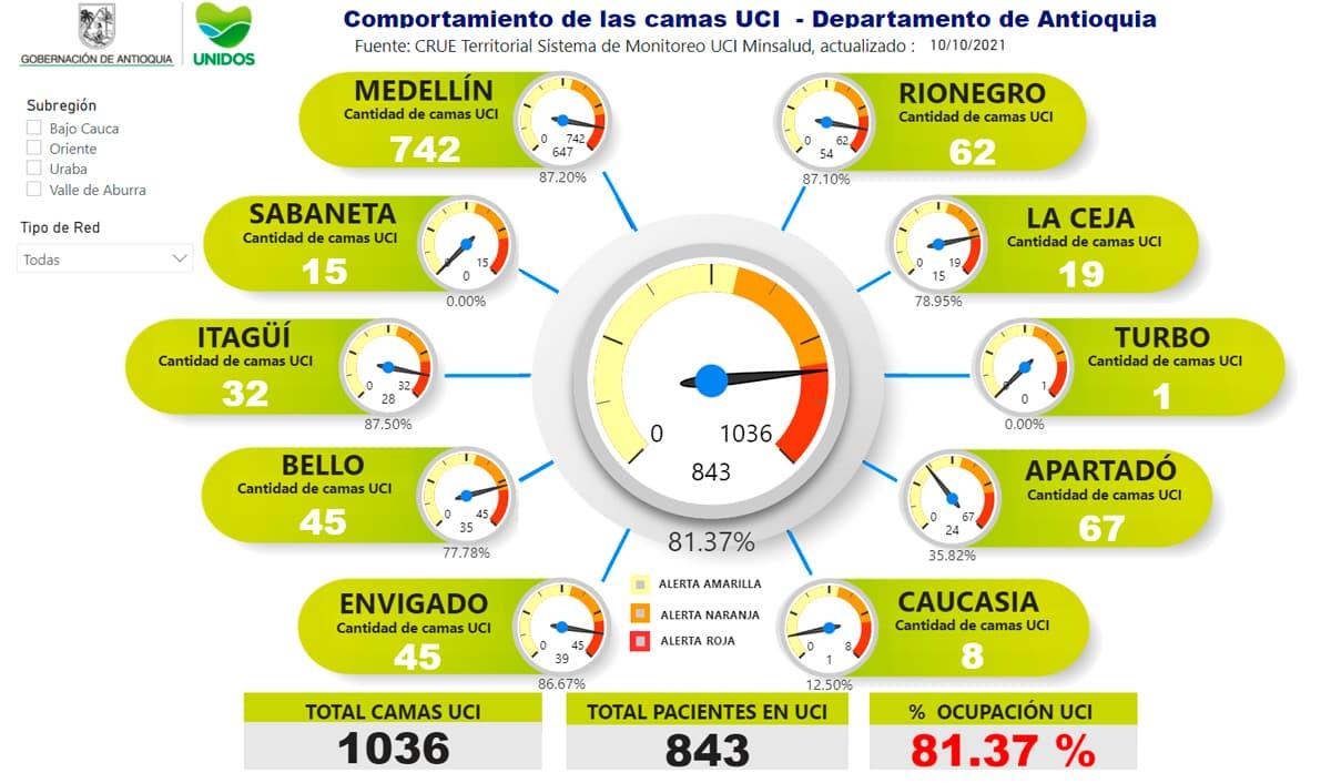 Con estas cifras, la ocupación de camas UCI en el departamento hoy es de 81.37 %.
