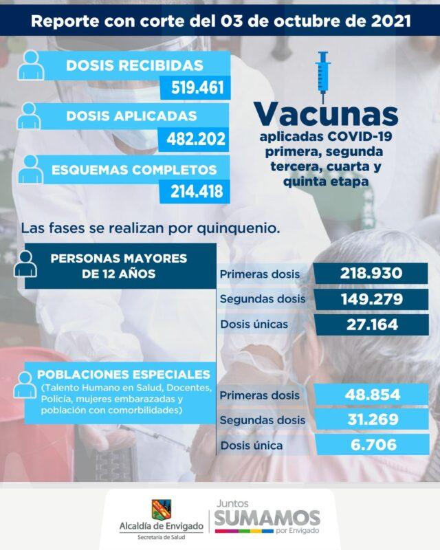 El municipio de Envigado ha administrado 482.202 dosis de la vacuna contra el COVID19