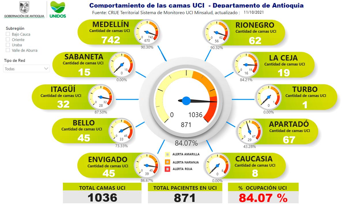Finalmente, en el momento Antioquia tiene un porcentaje de ocupación de camas UCI de 84.07 %.