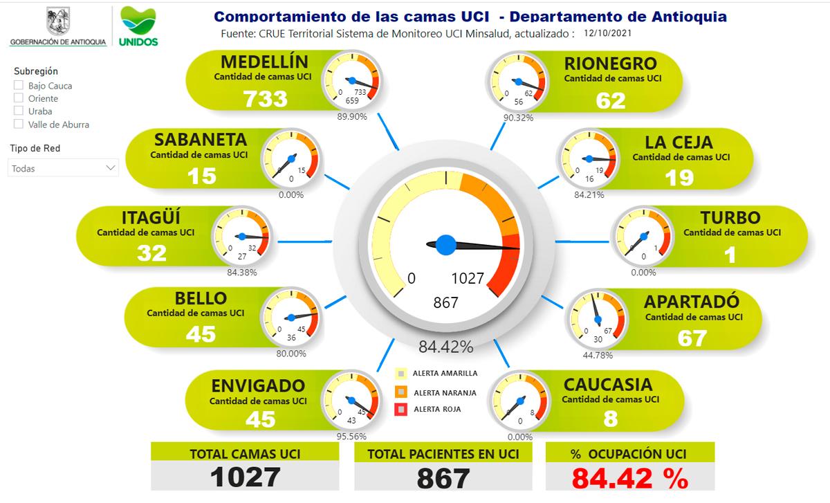 La ocupación de camas UCI en Antioquia hoy es de 84.42 %.
