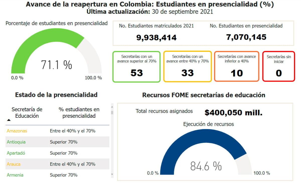 Medellín tiene tercer puesto en ciudades con más estudiantes que han retornado a la presencialidad