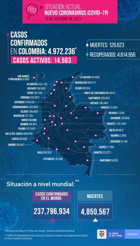 Nuevos contagios Colombia al 10 de octubre