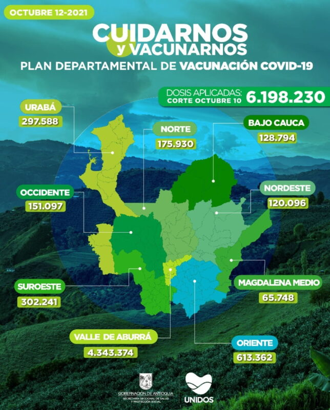 Vacunación contra el COVID19 en Colombia y Antioquia al 10 de octubre