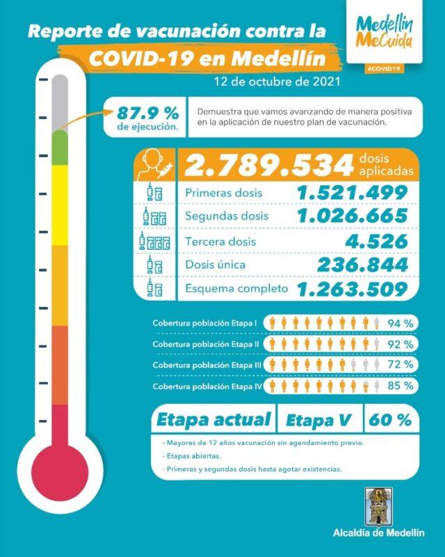 Vacunación contra el COVID19 en Medellin al 12 de octubre