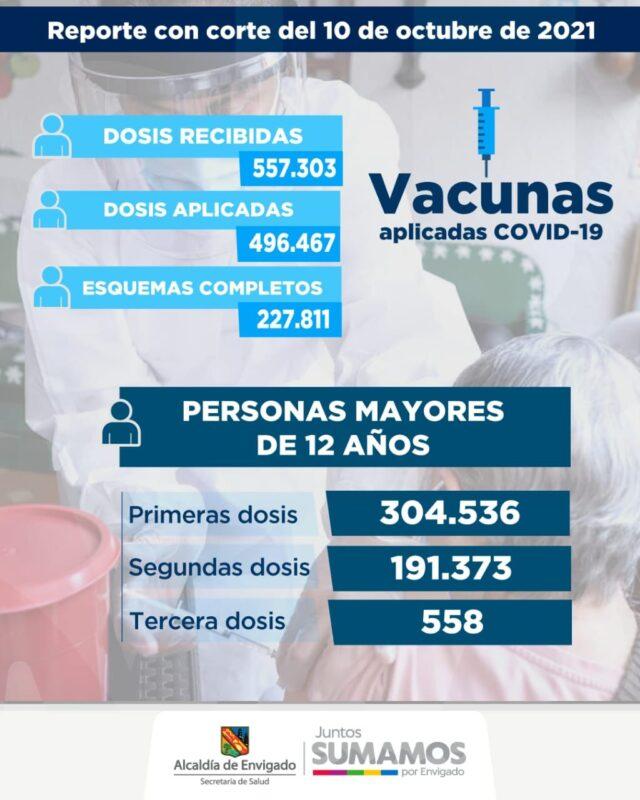 Vacunación en Envigado contra el COVID19 al 10 de octubre