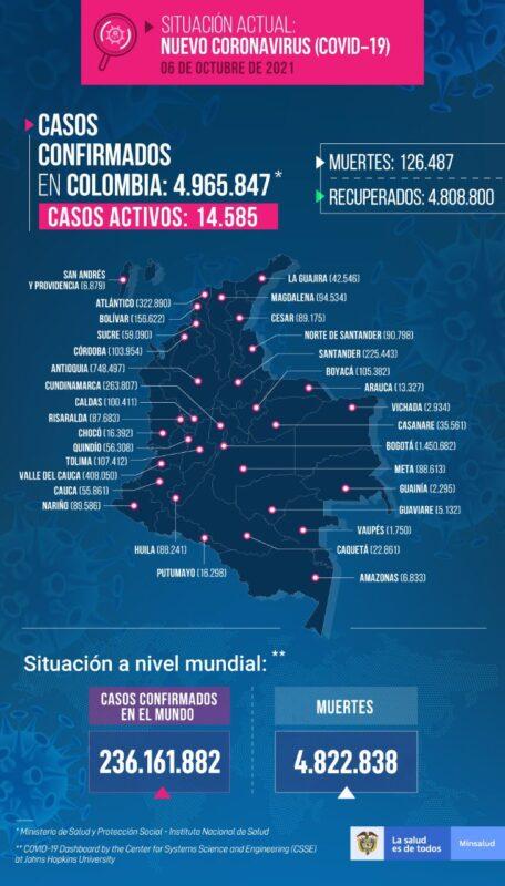 En su informe diario, el Ministerio de Salud reportó este miércoles 6 de octubre que el país registró 1.393 nuevos casos de coronavirus, cifra con la cual se alcanzó un total de 4.965.847 casos del virus en el territorio nacional desde el inicio de la pandemia.