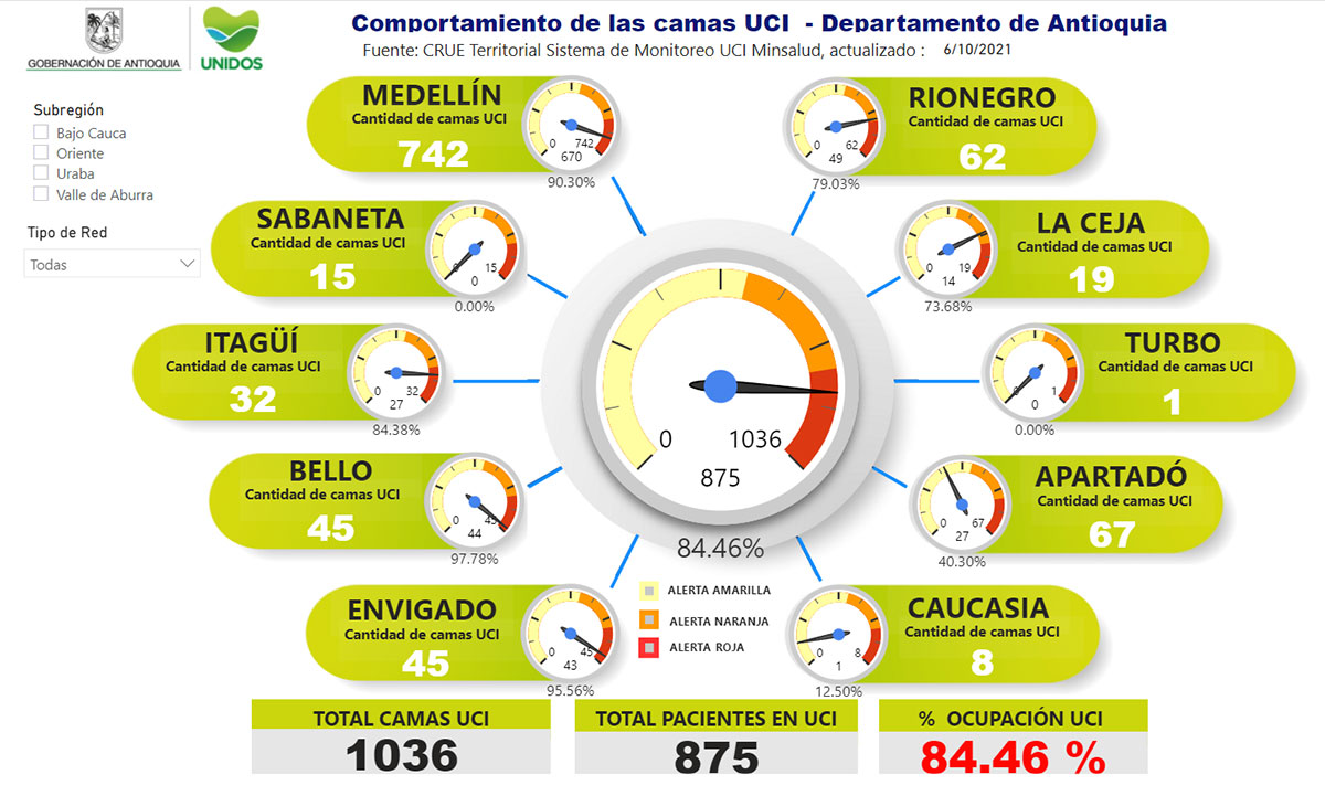 Con estas cifras, la ocupación de camas UCI en el departamento hoy es de 84.46 %.